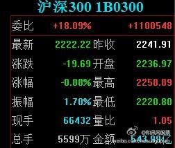 和讯网股票-和讯财经微博-沪深300指数收于22