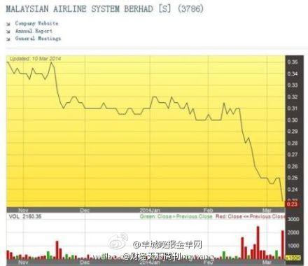 马航股票今早大跌16%