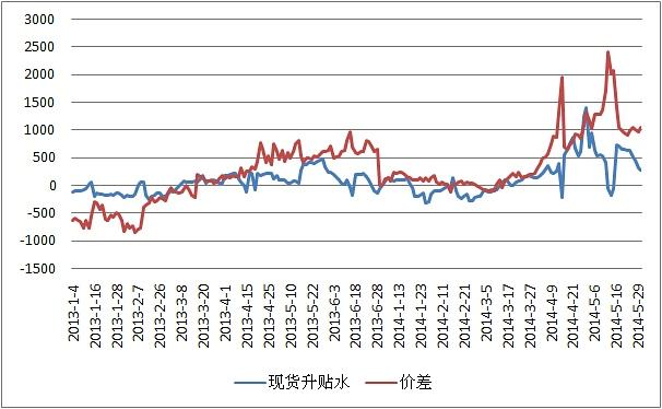 图3.交割月-主力合约价差图