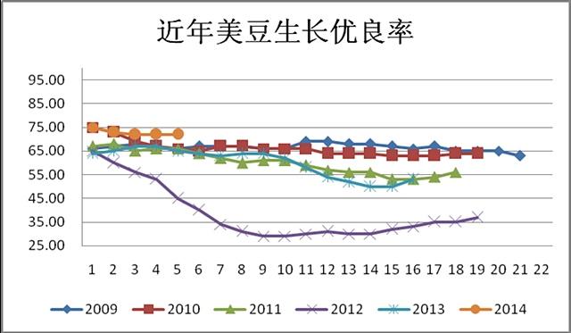 图3:近年美豆生长优良率 (来源:wind)