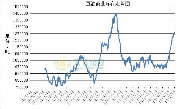 图6:国内豆油商业库存走势 (来源:天下粮仓)