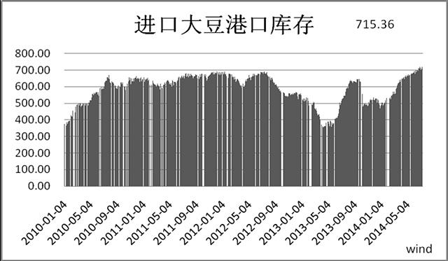 图5:国内进口大豆港口库存 (来源:wind)